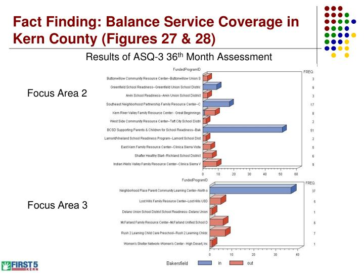 Fact Finding: Balance Service Coverage in Kern County (Figures 27 & 28)