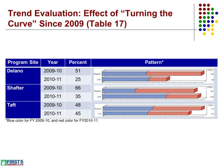"Trend Evaluation: Effect of ""Turning the Curve"" Since 2009 (Table 17)"
