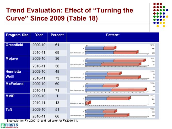"Trend Evaluation: Effect of ""Turning the Curve"" Since 2009 (Table 18)"