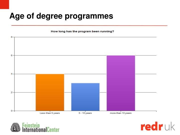 Age of degree programmes