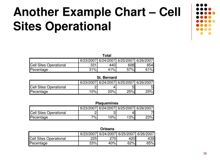 Another Example Chart – Cell Sites Operational