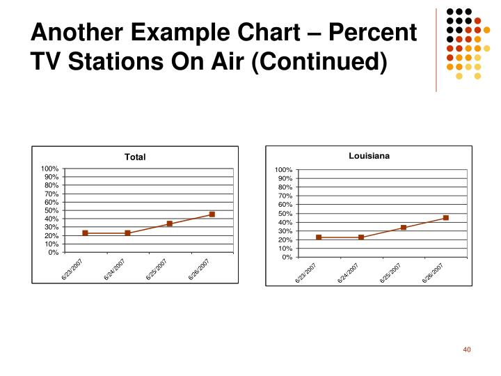 Another Example Chart – Percent TV Stations On Air (Continued)