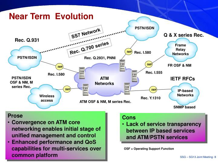 PSTN/ISDN