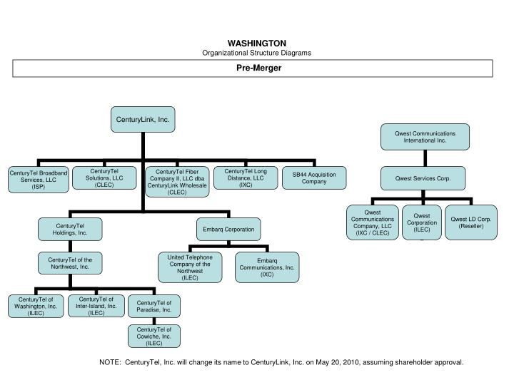 washington organizational structure diagrams