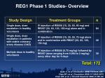 reg1 phase 1 studies overview