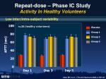 repeat dose phase ic study activity in healthy volunteers