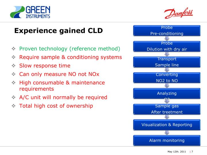 Experience gained CLD