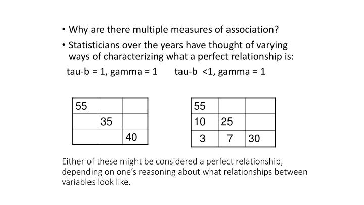 Either of these might be considered a perfect relationship, depending on one's reasoning about what relationships between variables look like.