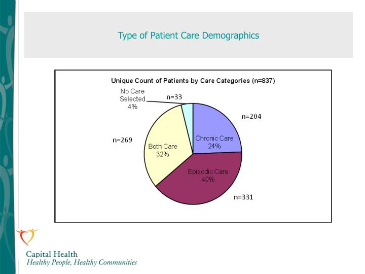 Type of Patient Care Demographics