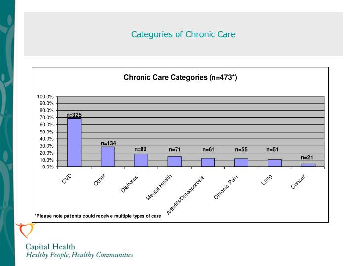 Categories of Chronic Care
