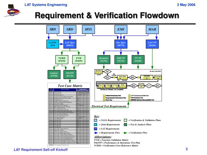 Requirement verification flowdown
