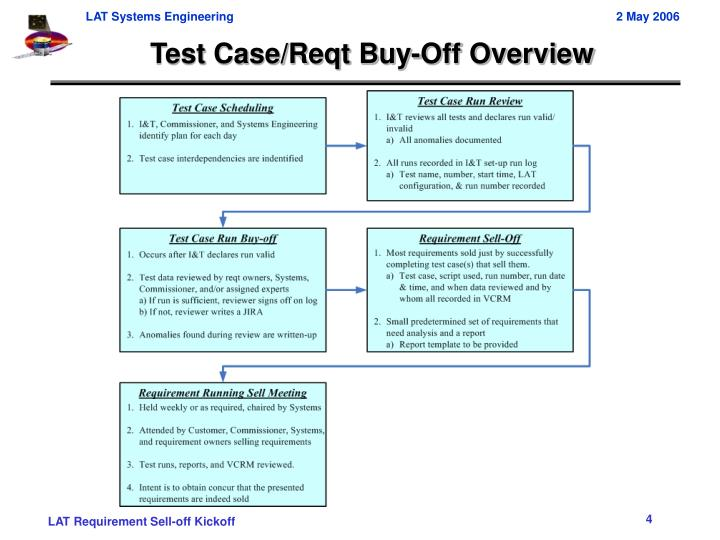 Test Case/Reqt Buy-Off Overview