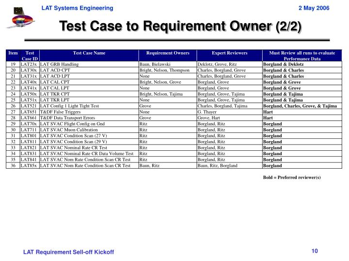 Test Case to Requirement Owner