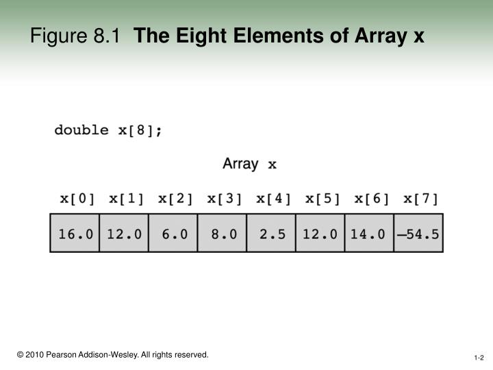 Figure 8 1 the eight elements of array x