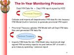 the in year monitoring process