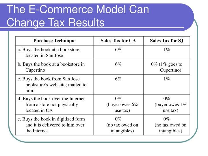 The E-Commerce Model Can Change Tax Results