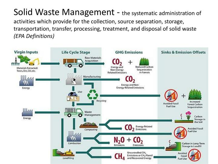 Solid Waste Management -
