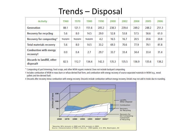 Trends – Disposal