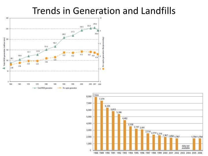 Trends in Generation and Landfills
