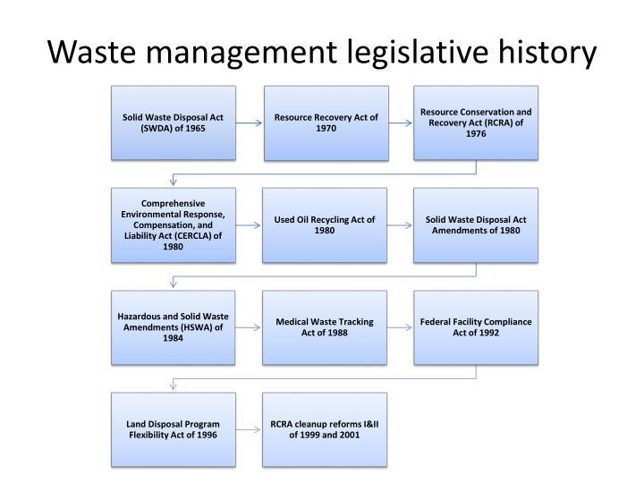 Waste management legislative history