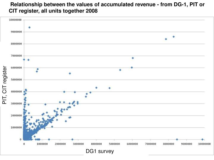 Relationship between the values