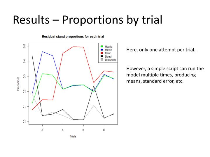 Results – Proportions by trial