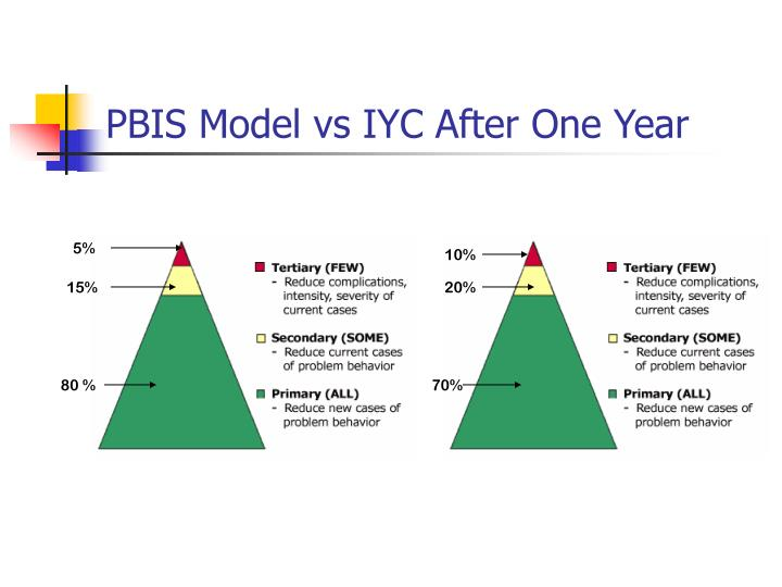 PBIS Model vs IYC After One Year