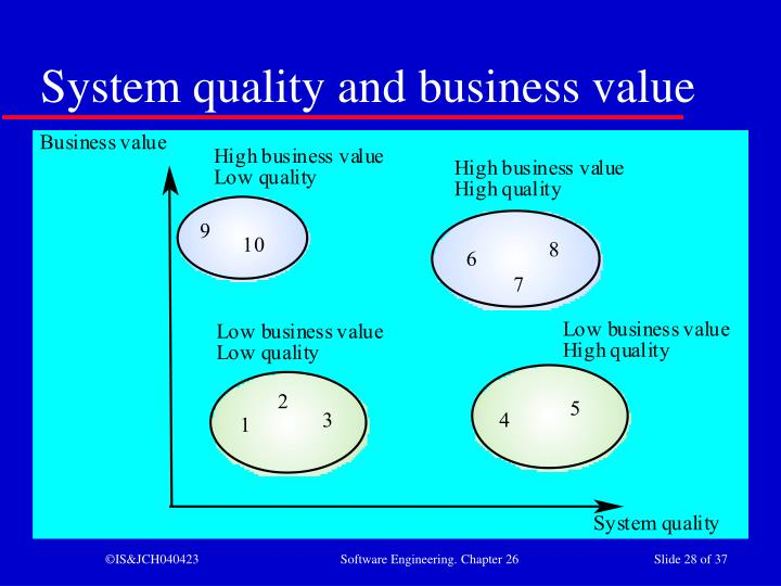 System quality and business value