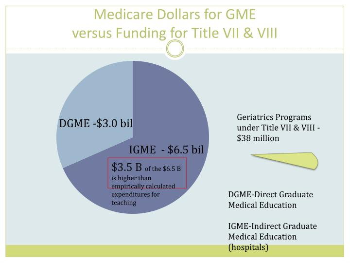 Medicare Dollars for GME