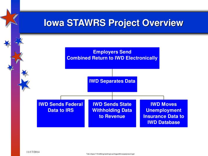 Iowa stawrs project overview