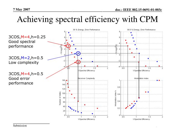 Achieving spectral efficiency with CPM