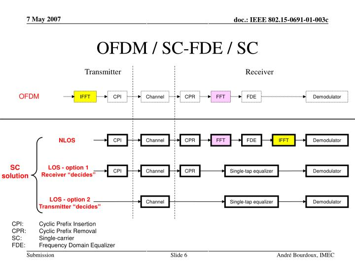 OFDM / SC-FDE / SC