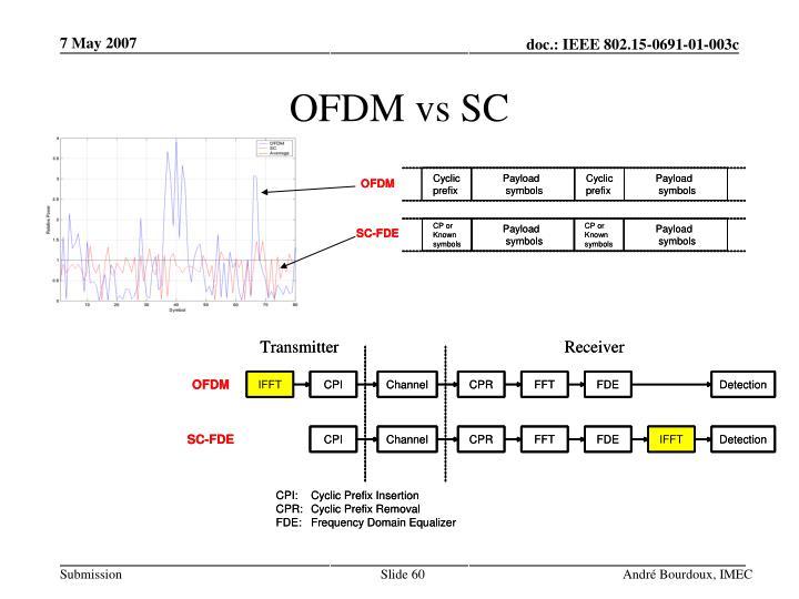 OFDM vs SC