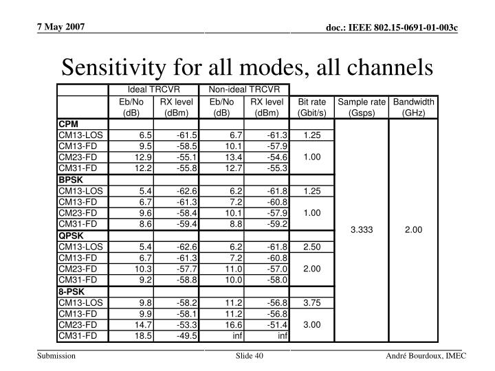 Sensitivity for all modes, all channels