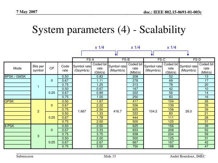 System parameters (4) - Scalability