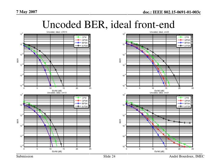 Uncoded BER, ideal front-end