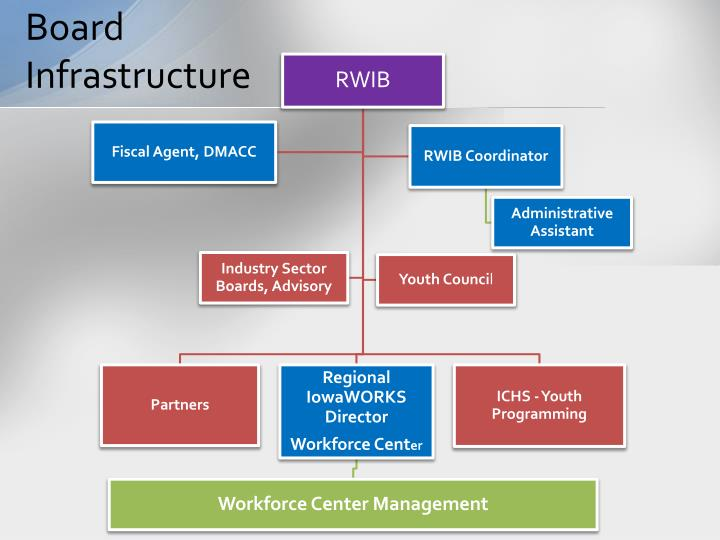 Board Infrastructure