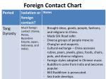 foreign contact chart1