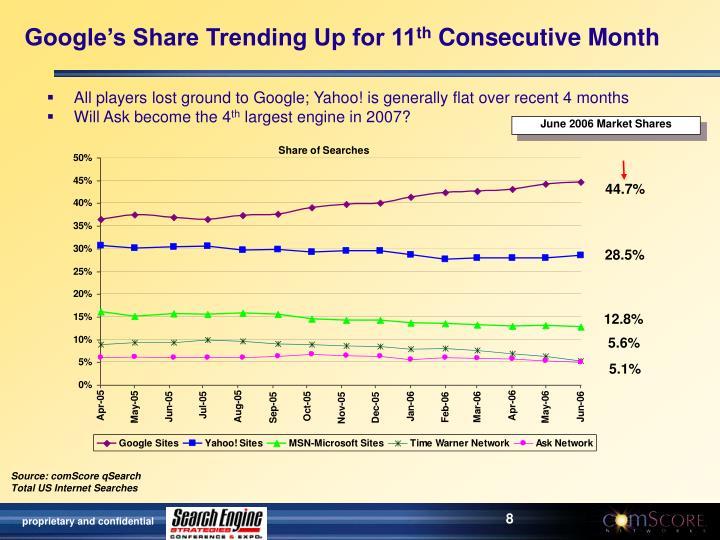 Google's Share Trending Up for 11