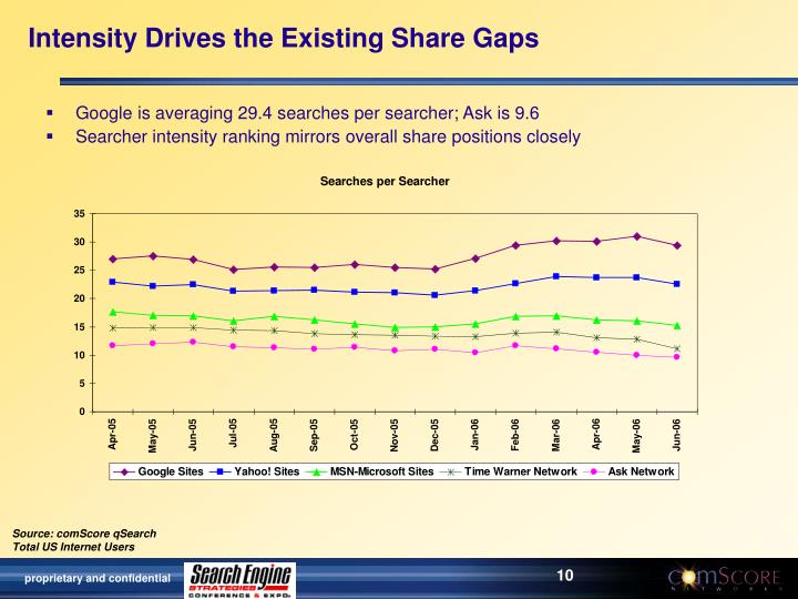 Intensity Drives the Existing Share Gaps