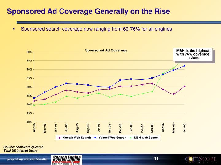 Sponsored Ad Coverage Generally on the Rise