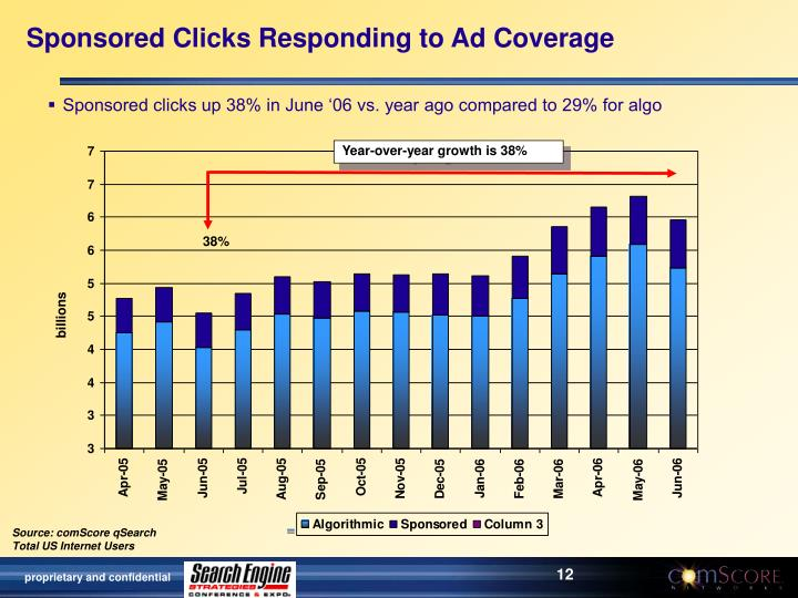 Sponsored Clicks Responding to Ad Coverage