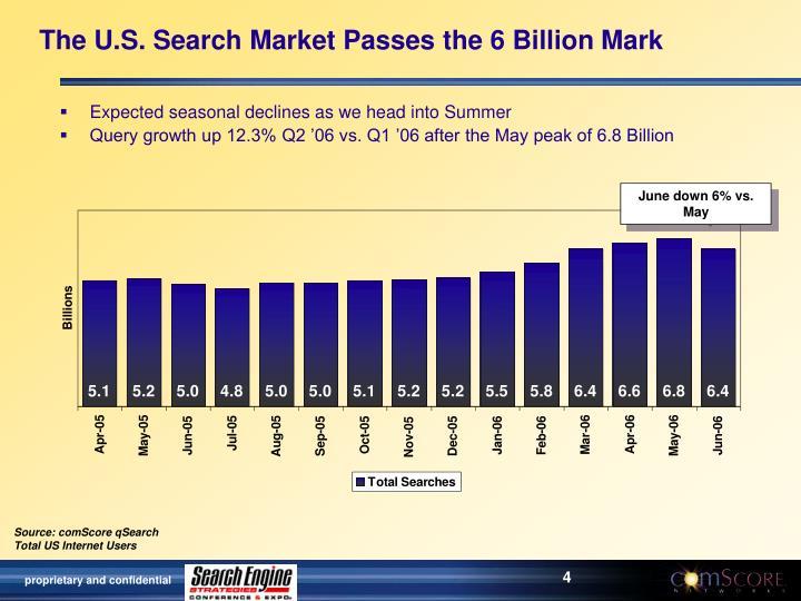 The U.S. Search Market Passes the 6 Billion Mark