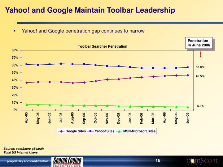 Yahoo! and Google Maintain Toolbar Leadership