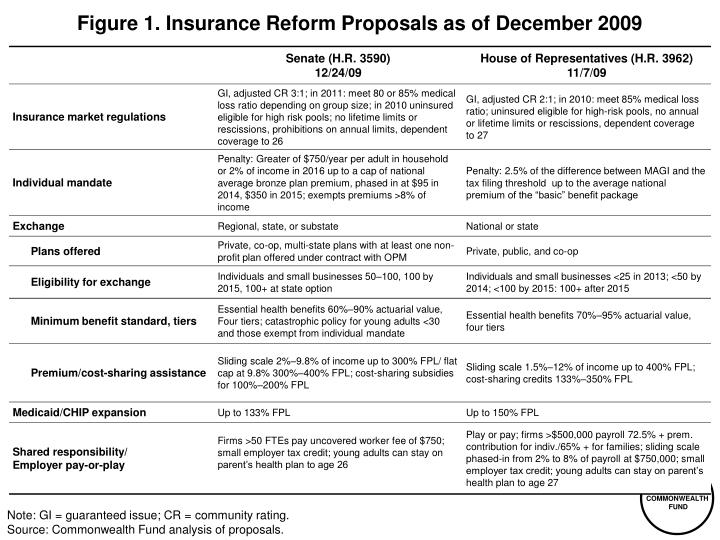 Figure 1 insurance reform proposals as of december 2009