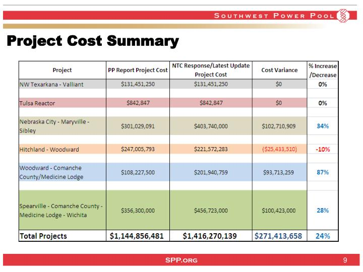 Project Cost Summary