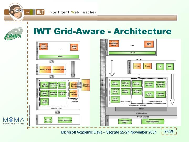 IWT Grid-Aware - Architecture