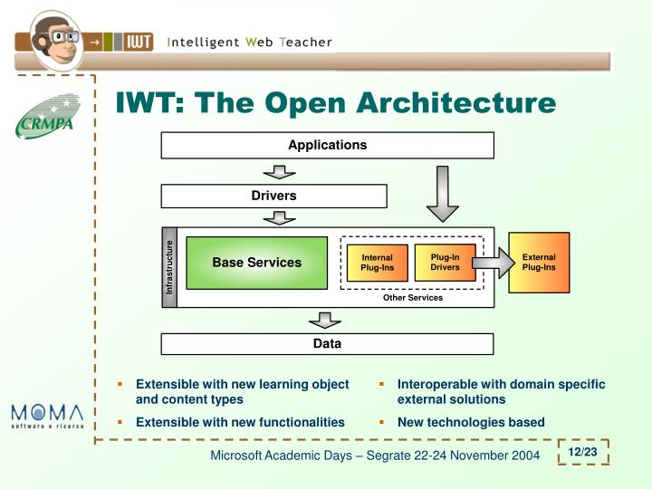 IWT: The Open Architecture