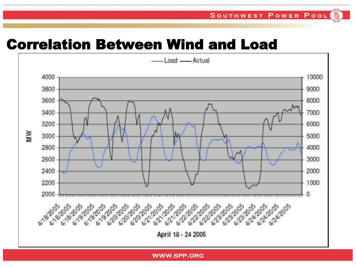 Correlation Between Wind and Load