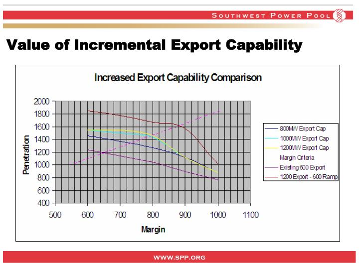 Value of Incremental Export Capability